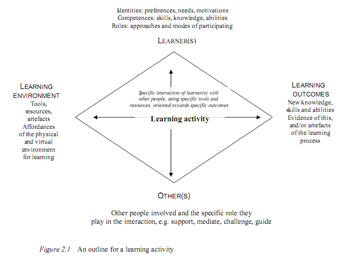 Beetham's Learning Activity Model
